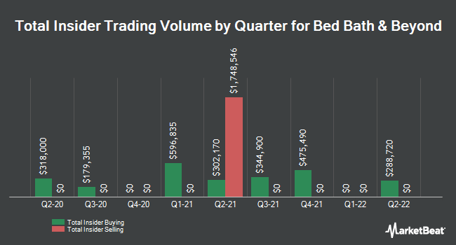 Insider Trades by Quarter for Bed Bath & Beyond (NASDAQ:BBBY)