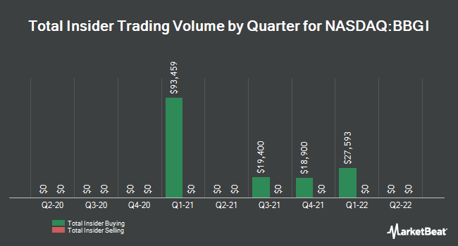 Insider Trades by Quarter for Beasley Broadcast Group (NASDAQ:BBGI)