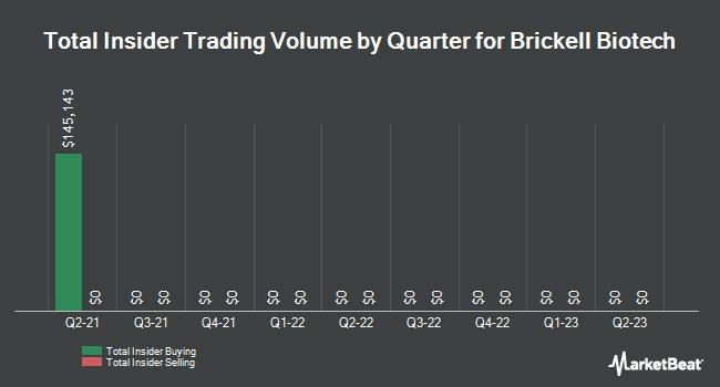 Insider Trades by Quarter for Brickell Biotech (NASDAQ:BBI)