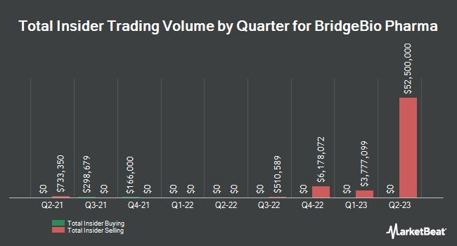 Insider Buying and Selling by Quarter for BridgeBio Pharma (NASDAQ:BBIO)
