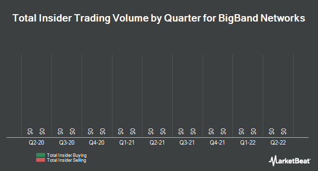 Insider Trading History for BigBand Networks (NASDAQ:BBND)