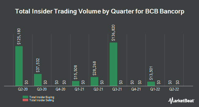 Insider Buying and Selling by Quarter for BCB Bancorp (NASDAQ:BCBP)