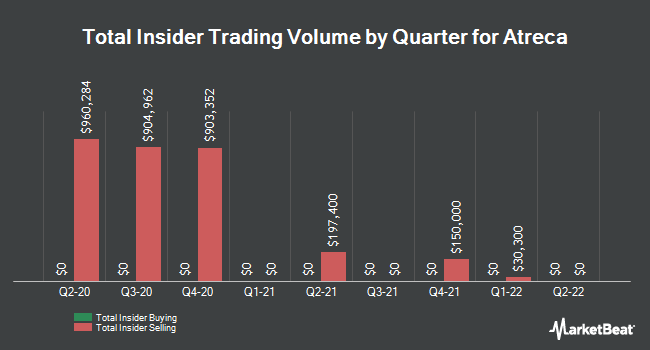 Insider Buying and Selling by Quarter for Atreca (NASDAQ:BCEL)