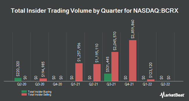 Insider Trades by Quarter for BioCryst Pharmaceuticals (NASDAQ:BCRX)
