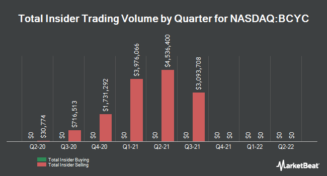 Insider Buying and Selling by Quarter for Bicycle Therapeutics (NASDAQ:BCYC)
