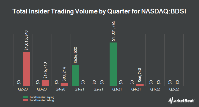 Insider Buying and Selling by Quarter for BioDelivery Sciences International (NASDAQ:BDSI)