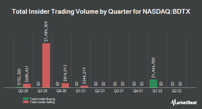 Insider Buying and Selling by Quarter for I-Mab (NASDAQ:BDTX)