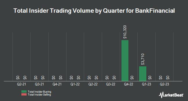 Insider Trading History for BankFinancial (NASDAQ:BFIN)