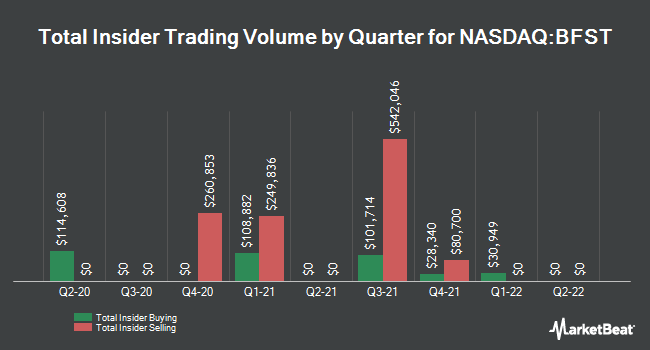 Insider Buying and Selling by Quarter for Business First Bancshares (NASDAQ:BFST)