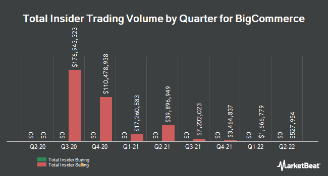 Insider Buying and Selling by Quarter for BigCommerce (NASDAQ:BIGC)