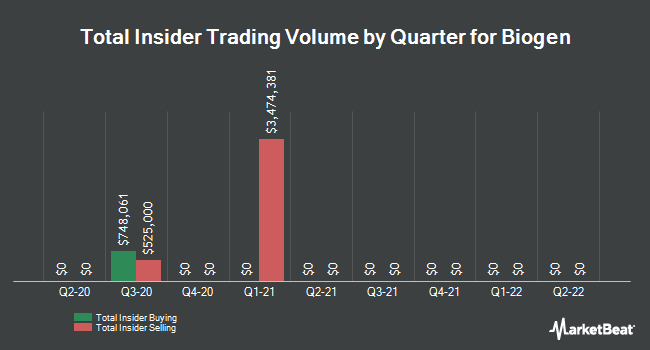 Insider Trades by Quarter for Biogen (NASDAQ:BIIB)