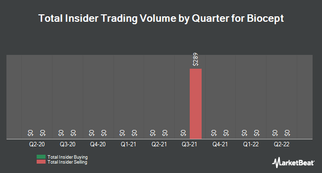 Insider Trades by Quarter for Biocept (NASDAQ:BIOC)