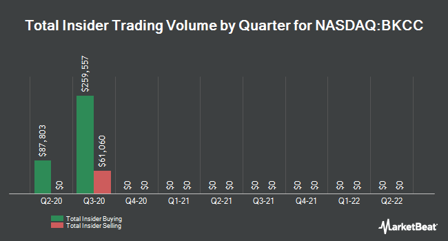 Insider Trades by Quarter for Blackrock Capital Investment Corp (NASDAQ:BKCC)
