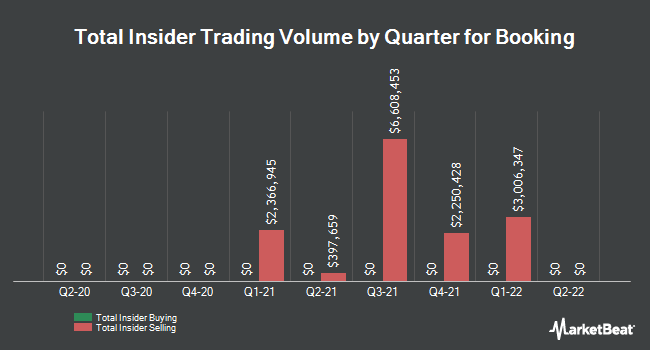 Insider Buying and Selling by Quarter for Booking (NASDAQ:BKNG)