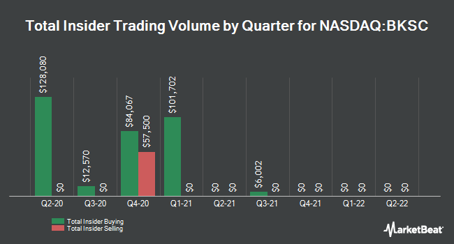Insider Trades by Quarter for Bank of South Carolina Corp. (NASDAQ:BKSC)