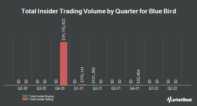 Insider Trades by Quarter for Blue Bird (NASDAQ:BLBD)