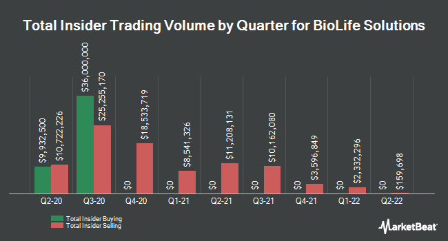Insider Buying and Selling by Quarter for BioLife Solutions (NASDAQ:BLFS)
