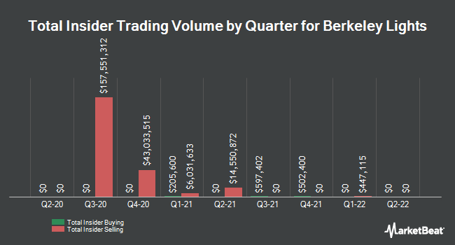 Insider Buying and Selling by Quarter for Berkeley Lights (NASDAQ:BLI)