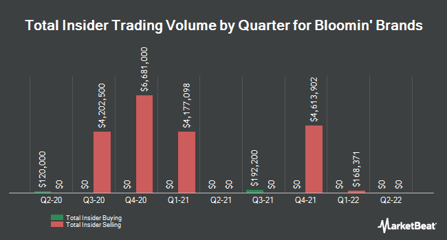Insider Trades by Quarter for Bloomin` Brands (NASDAQ:BLMN)