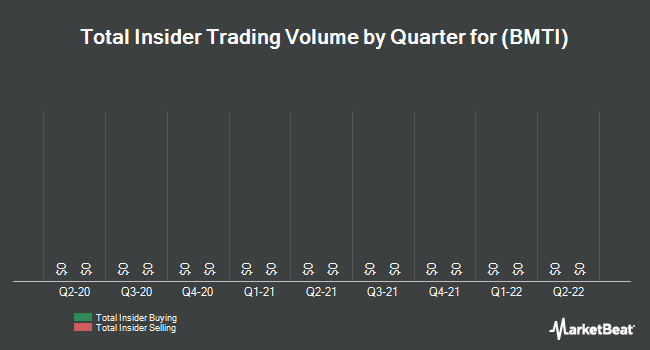 Insider Trading History for BioMimetic Therapeutics (NASDAQ:BMTI)