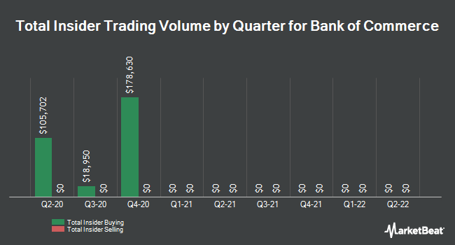 Insider Trades by Quarter for Bank of Commerce Holdings (NASDAQ:BOCH)