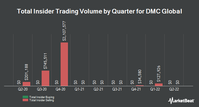 Insider Trades by Quarter for Dynamic Materials Corp. (NASDAQ:BOOM)