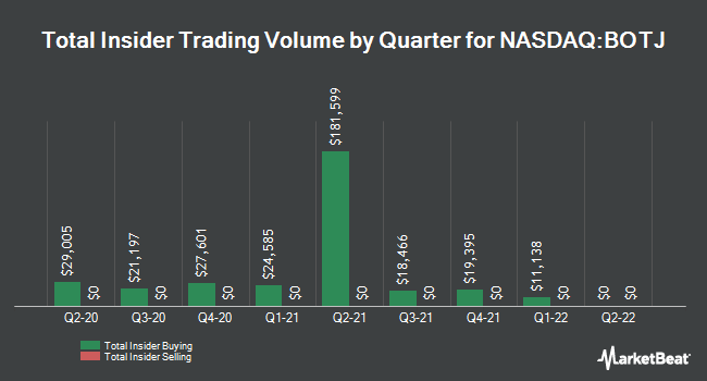 Insider Trades by Quarter for Bank of the James Financial Group (NASDAQ:BOTJ)