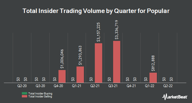 Insider Buying and Selling by Quarter for Popular (NASDAQ:BPOP)