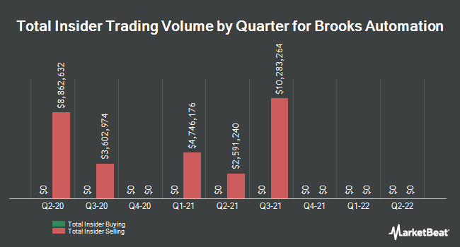 Insider Trades by Quarter for Brooks Automation (NASDAQ:BRKS)