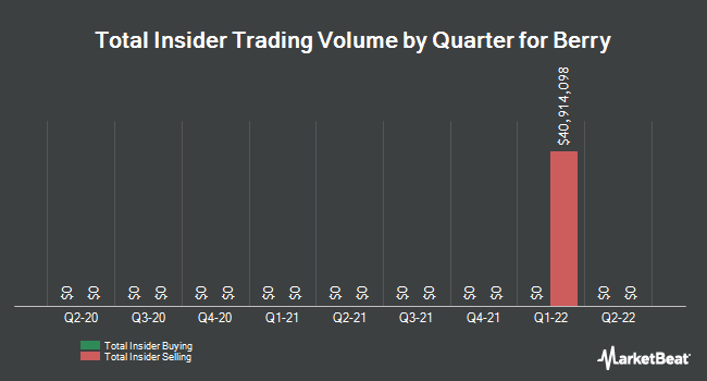 Insider Buying and Selling by Quarter for Berry Petroleum (NASDAQ:BRY)