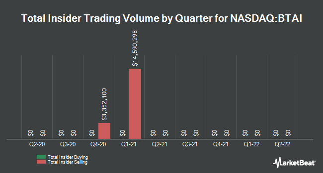 Insider Buying and Selling by Quarter for BioXcel Therapeutics (NASDAQ:BTAI)