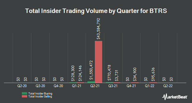 Insider Buying and Selling by Quarter for BTRS (NASDAQ:BTRS)