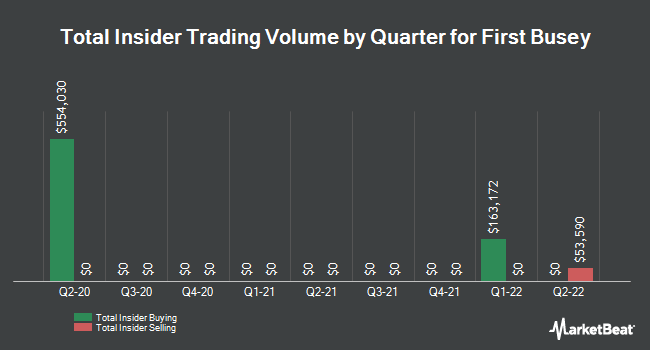Insider Trades by Quarter for First Busey Corporation (NASDAQ:BUSE)