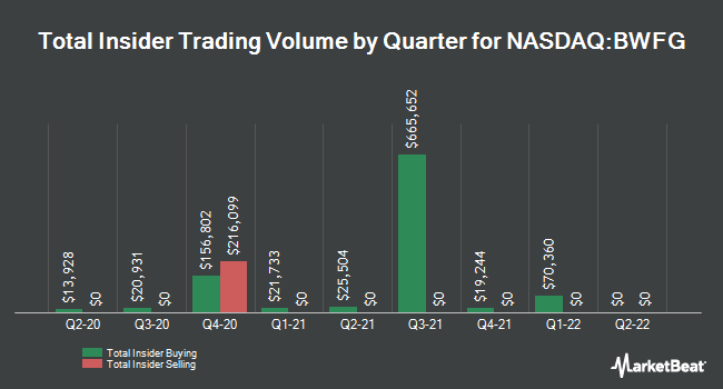 Insider Trading History for Bankwell Financial Gr (NASDAQ:BWFG)