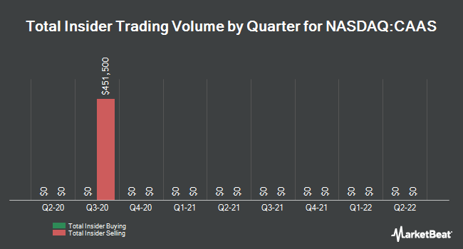 Insider Trades by Quarter for China Automotive Systems (NASDAQ:CAAS)