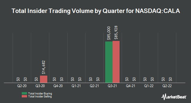 Insider Trades by Quarter for Calithera Biosciences (NASDAQ:CALA)
