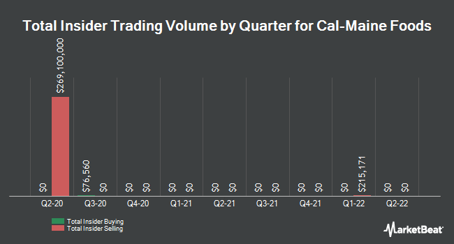 Insider Trades by Quarter for Cal-Maine Foods (NASDAQ:CALM)
