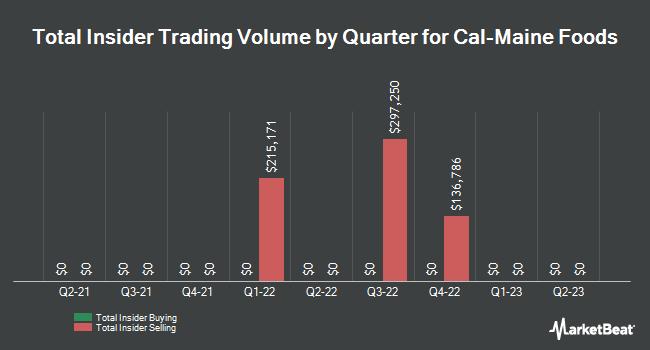Insider Trading History for Cal-Maine Foods (NASDAQ:CALM)