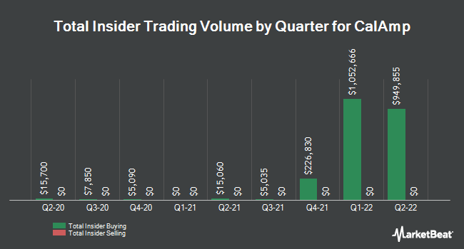 Insider Trades by Quarter for CalAmp (NASDAQ:CAMP)