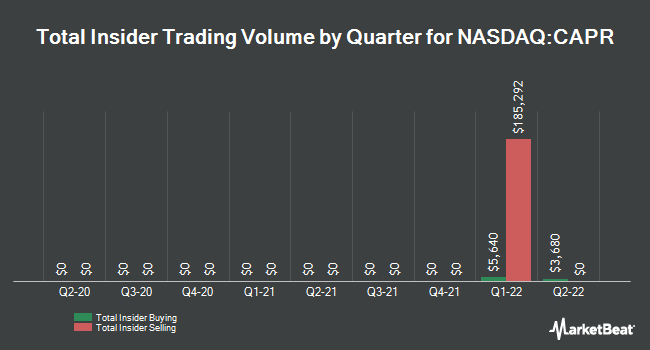 Insider Trading History for Capricor Therapeutics (NASDAQ:CAPR)