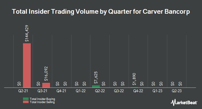 Insider Trades by Quarter for Carver Bancorp (NASDAQ:CARV)