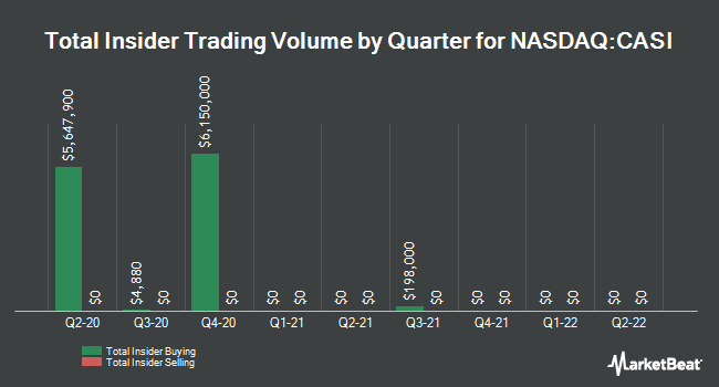 Insider Trades by Quarter for CASI Pharmaceuticals (NASDAQ:CASI)