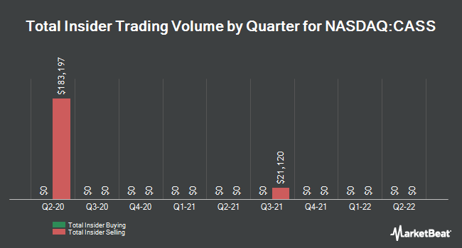 Insider Trades by Quarter for Cass Information Systems (NASDAQ:CASS)