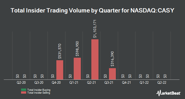 Insider Trades by Quarter for Caseys General Stores (NASDAQ:CASY)