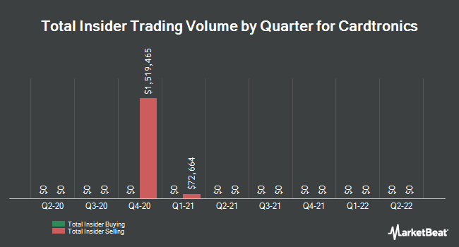 Insider Trades by Quarter for Cardtronics (NASDAQ:CATM)