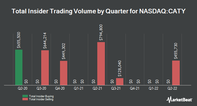 Insider Trades by Quarter for Cathay General Bancorp (NASDAQ:CATY)