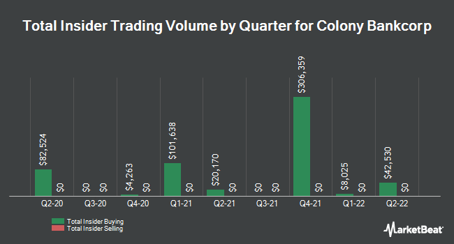 Insider Buying and Selling by Quarter for Colony Bankcorp (NASDAQ:CBAN)