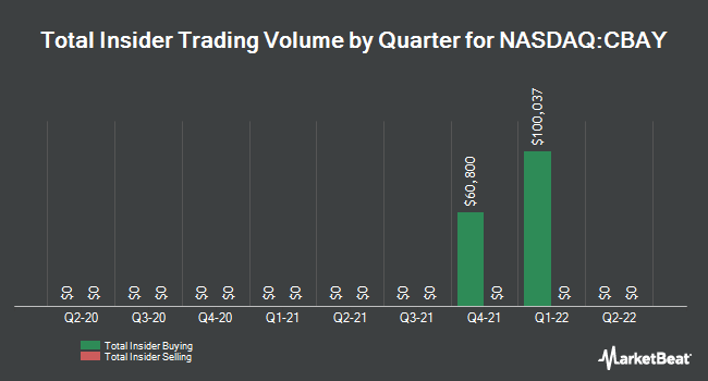 Insider Trades by Quarter for CymaBay Therapeutics (NASDAQ:CBAY)