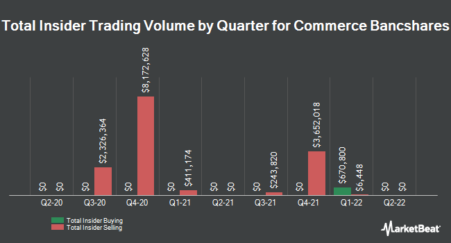 Insider Trades by Quarter for Commerce Bancshares (NASDAQ:CBSH)