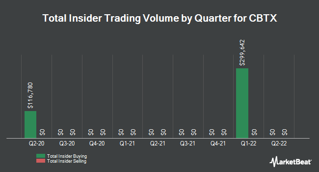 Insider Trades by Quarter for CBTX (NASDAQ:CBTX)
